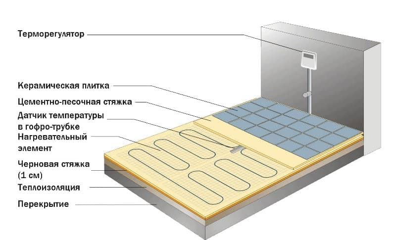 электрический теплый пол устройство