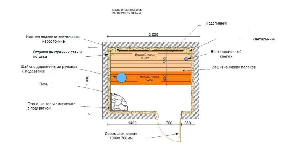 Особенности строительства финской бани
