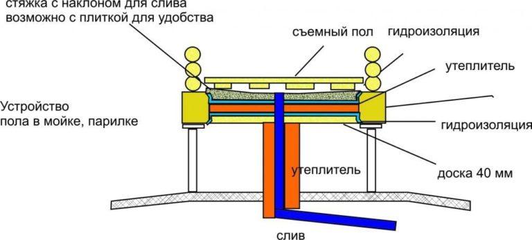 Особенности строительства русской бани