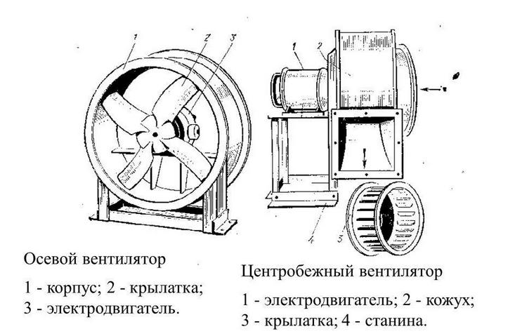Центробежный вентилятор: устройство, отличия от осевого